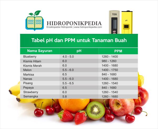 tabel-ppm-dan-ph-nutrisi-hidroponik-003
