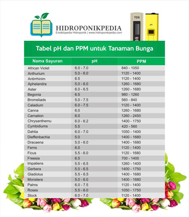 tabel-ppm-dan-ph-nutrisi-hidroponik-004