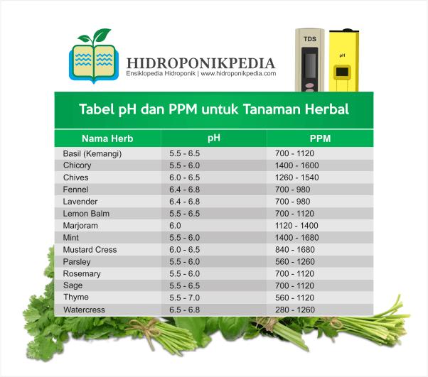 tabel-ppm-dan-ph-nutrisi-hidroponik-005