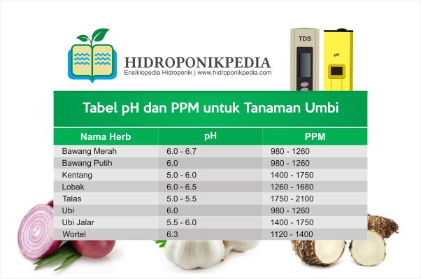tabel-ppm-dan-ph-nutrisi-hidroponik-006